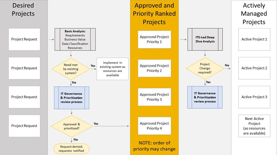 Flow diagram of IT Governance and Prioritization process