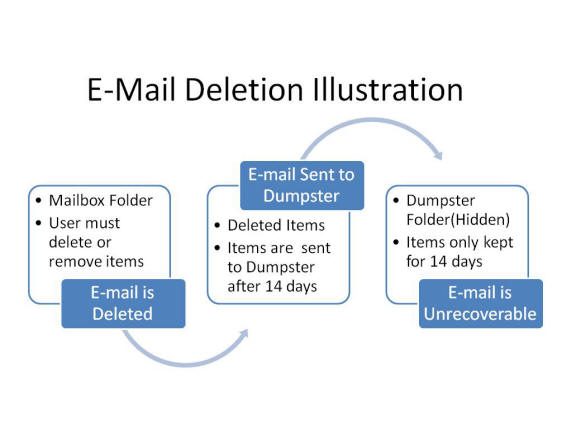 A flow chart explaining how email deletion works.