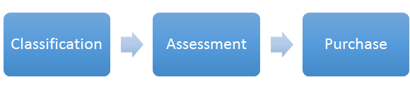 Classification > Assessment > Purchase
