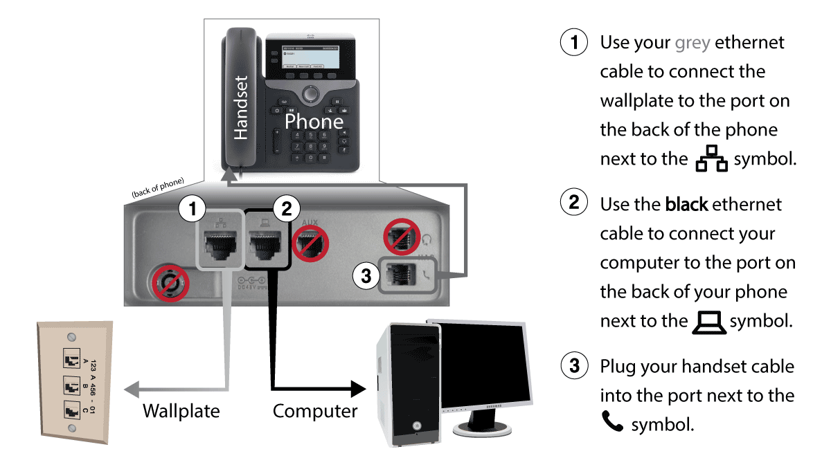 A diagram of the phone's proper configuration.
